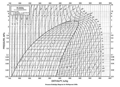 pressure enthalpy diagram for steam diagram r22 pressure enthalpy diagram
