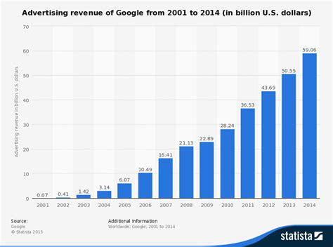 adsense revenue for google 10 things you didn t know about google gobankingrates