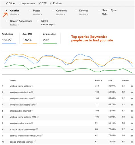 google design media queries how to use google search console yoast to optimize