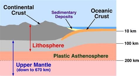 section of the lithosphere that carries crust 10 h structure of the earth