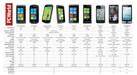 iphone comparison smackdown windows phone 7 phones vs iphone 4 vs droid x pcworld