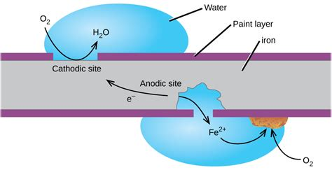 diagram of corrosion corrosion chemistry