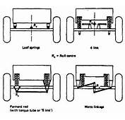 Types Of Car Suspensions Pictures To Pin On Pinterest