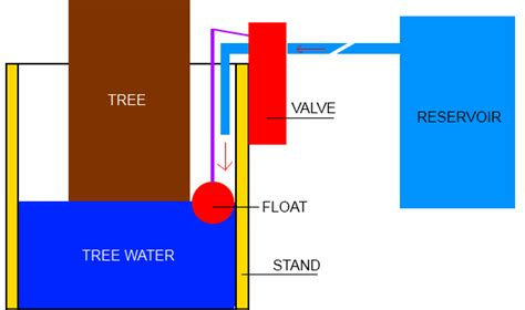 tree automatic watering system how to make an automatic tree watering system