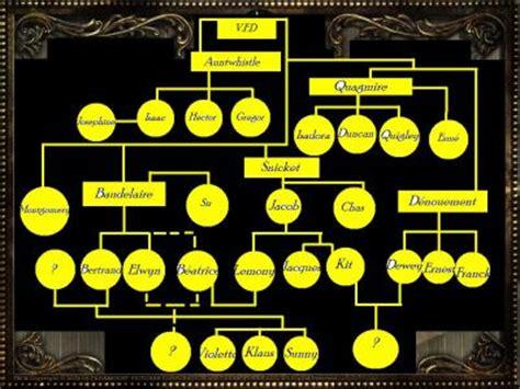 Lemony 4 Pcs arbre genealogique les m 233 andres de lemony snicket