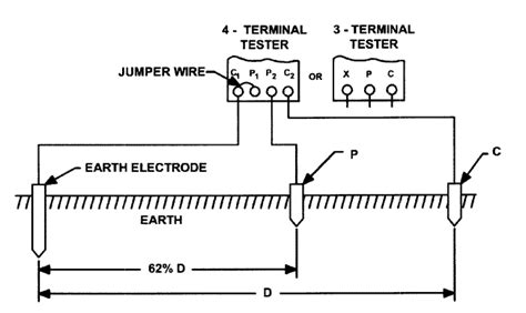 earth tester connection diagram megger test wiring diagrams wiring diagram schemes