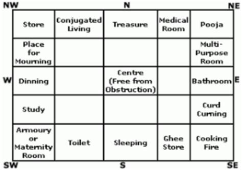 tips on vastu for homes alternate healingalternate healing
