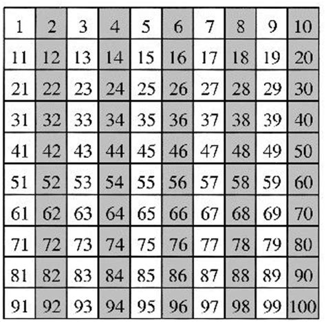 pattern for phone numbers 25 best visualizing number patterns images on pinterest