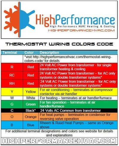 thermostat color code thermostat wiring colors code hvac wire details
