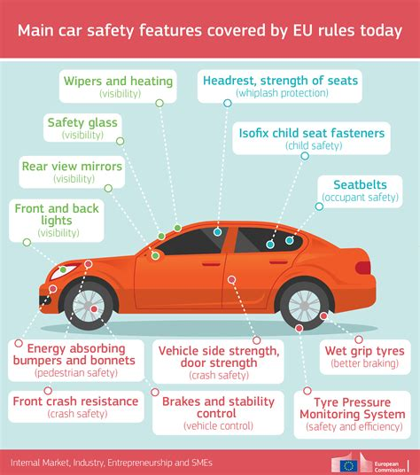 car safety european commission directorate general for inte saving lives with safer cars