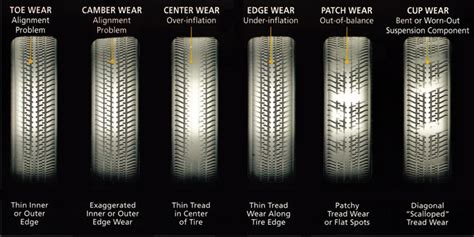 tire wear patterns wear patterns how what s missing can help us see data