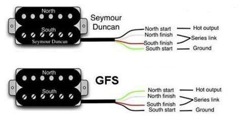 gfs humbucker wiring diagram gfs sound sles
