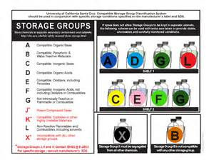 Hazardous Material Storage Containers - chemical storage