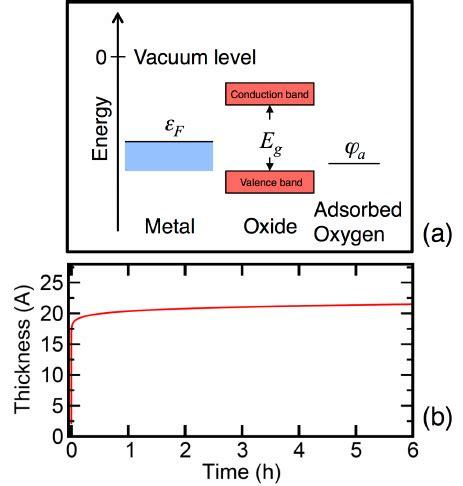 fermi level diagram fig 1 a schematic energy level diagram for oxide