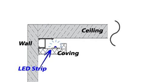 Living Room Drawing how to position your led strip lights