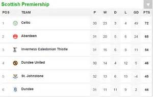 Scottish Premiership Table by Jackie Mcnamara Will Emerge Stronger From Troubled Spell