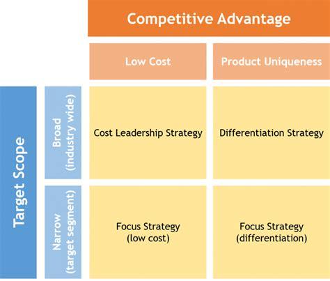 porter management strategic management sswm