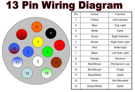 towbar wiring diagram 13 pin discount towing supplies ebay stores