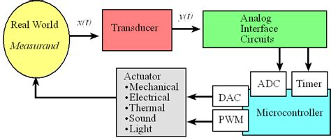 data acquisition and process using personal computers books data acquisition system block diagram multiplexer block