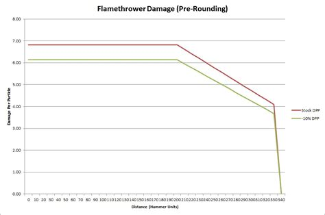 how much more damage is the euro going to do psa how flamethrower damage works truetf2