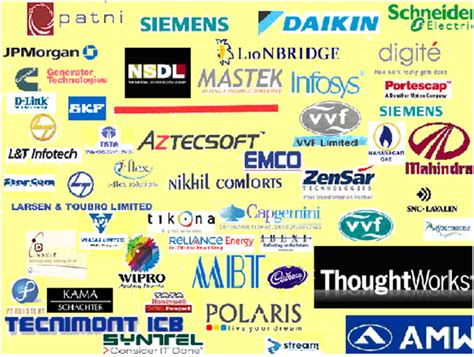 Bangalore Mba Placements by Rajiv Gandhi Institute Of Technology