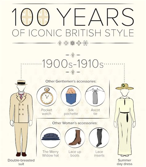 history of hairstyles chart infographic 100 years of iconic british fashion styles