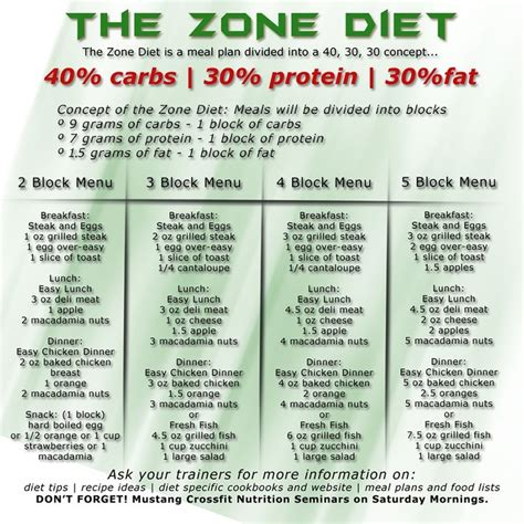 healthy fats zone diet zone diet meal planning