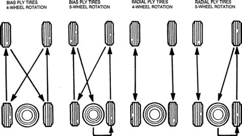 radial tire rotation diagram why is it inadvisable to buy only one radial tire quora