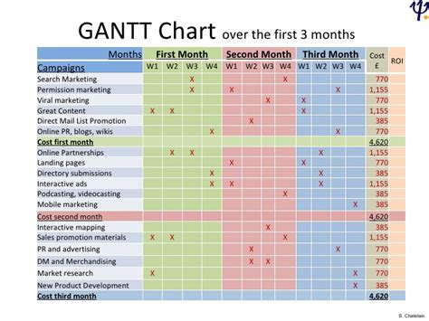 28 simple gantt charts for marketing simple gantt chart