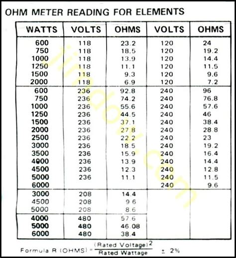 resistor conversion chart 4 best images of reading ohms chart ohms conversion chart ohm resistor color code and coolant