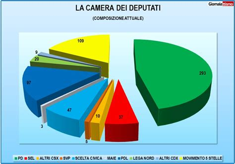 composizione della dei deputati elezioni a giugno 170 deputati pd rischiano il posto