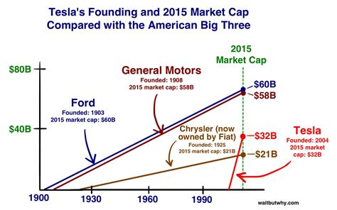 year and make of car how tesla will change the world wait but why