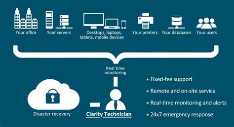 it services managed it services archives managed it services toronto