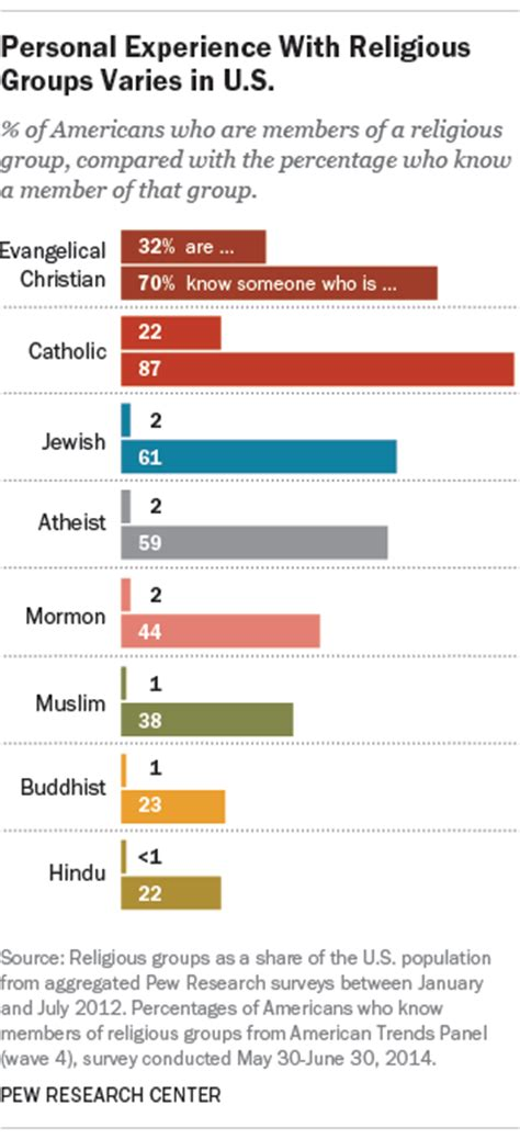 according to surveys how many men shave their pubic hairs how many people of different faiths do you know pew