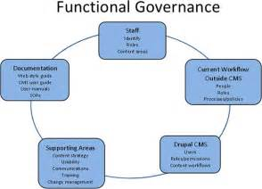 how governance supports your agency s digital government