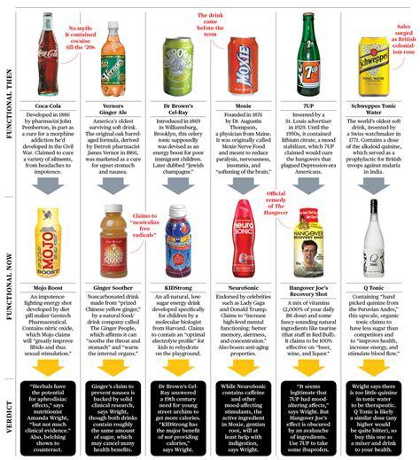 energy drink vs soda soft drinks vs energy drinks bloomberg
