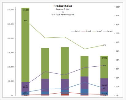 Sales Chart Excel Template by Related Keywords Suggestions For Sales Chart