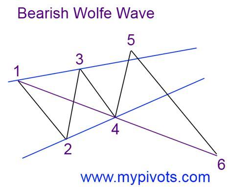 wave pattern definition wolfe wave definition mypivots