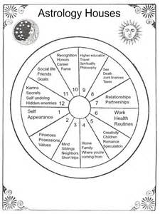 school lesson 4 the astrological houses the