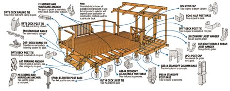 Patio Construction Guide by Deck Construction Guide Deck Design And Ideas
