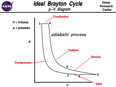 ts diagram thermodynamics turbine engine thermodynamic cycle brayton cycle