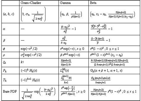 gerolamo cardano pdf orthogonal series representation of probability density