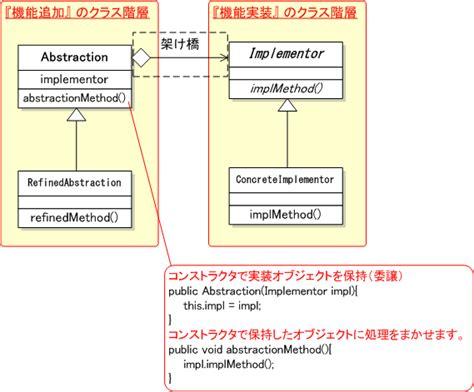 bridge pattern java exle bridge パターン あるクラスにおける機能拡張と実装を分離し それらを独立して管理する wtopia
