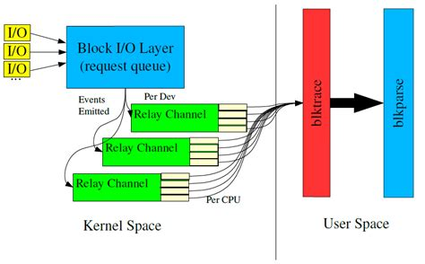 Bl 007 Marrion Layer 1 작은 서랍 embedded software block i o layer tracing