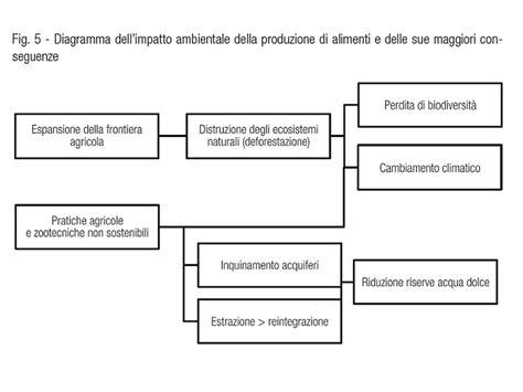 produzione alimentare la scienza e la sfida alimentare