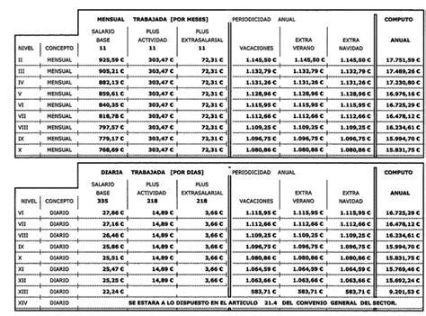 salario empleada hogar 2016 salario empleada del hogar caritas 2016 tablas salariales