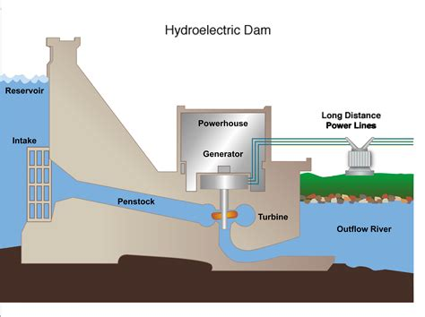 hydroelectric power diagram hydroelectricity quotes quotesgram