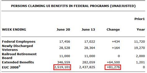 michigan unemployment benefits extension 2015 unemployment weekly claim oregon state unemployment
