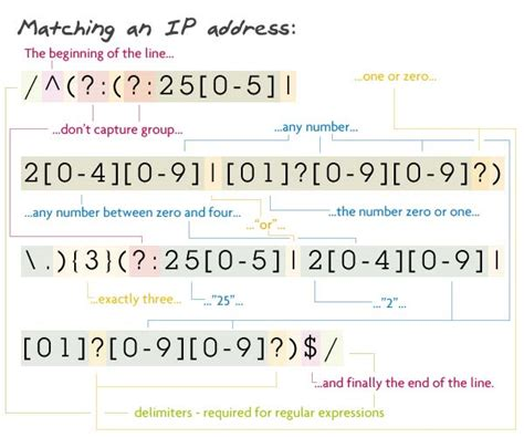 Pattern Matching For Ip Address In Java | 8 regular expressions you should know