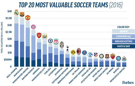 the 20 most valuable soccer teams of 2016 visualized